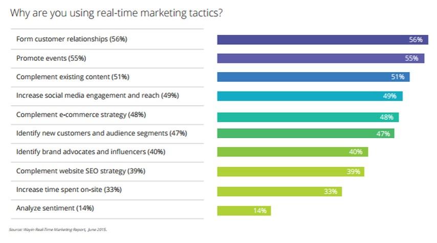 badanie real time marketing