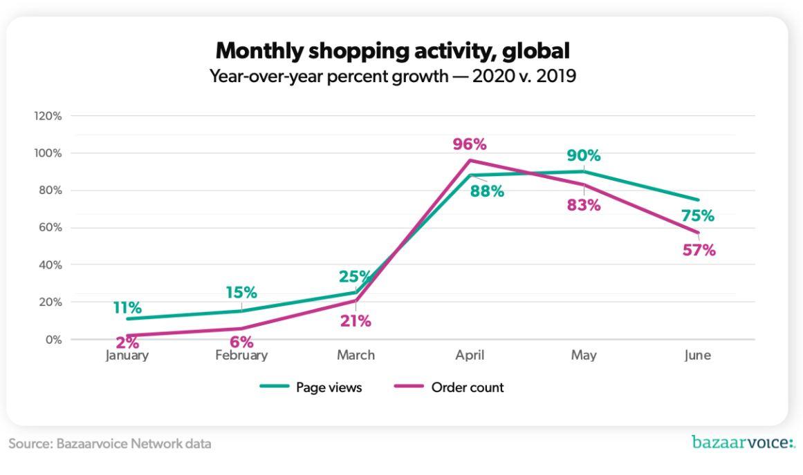 tendencje zakupowe podczas pandemii