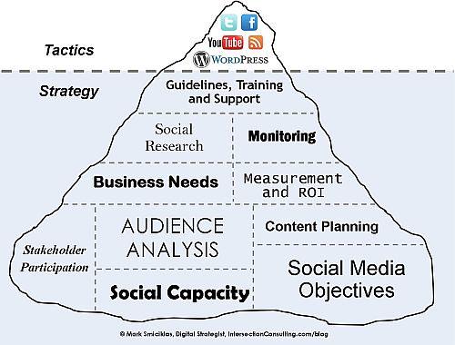 strategie i taktyki social media